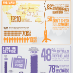 FCO Travel Insurance Facts (Infographic)