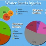Winter Sports Injuries Statistics