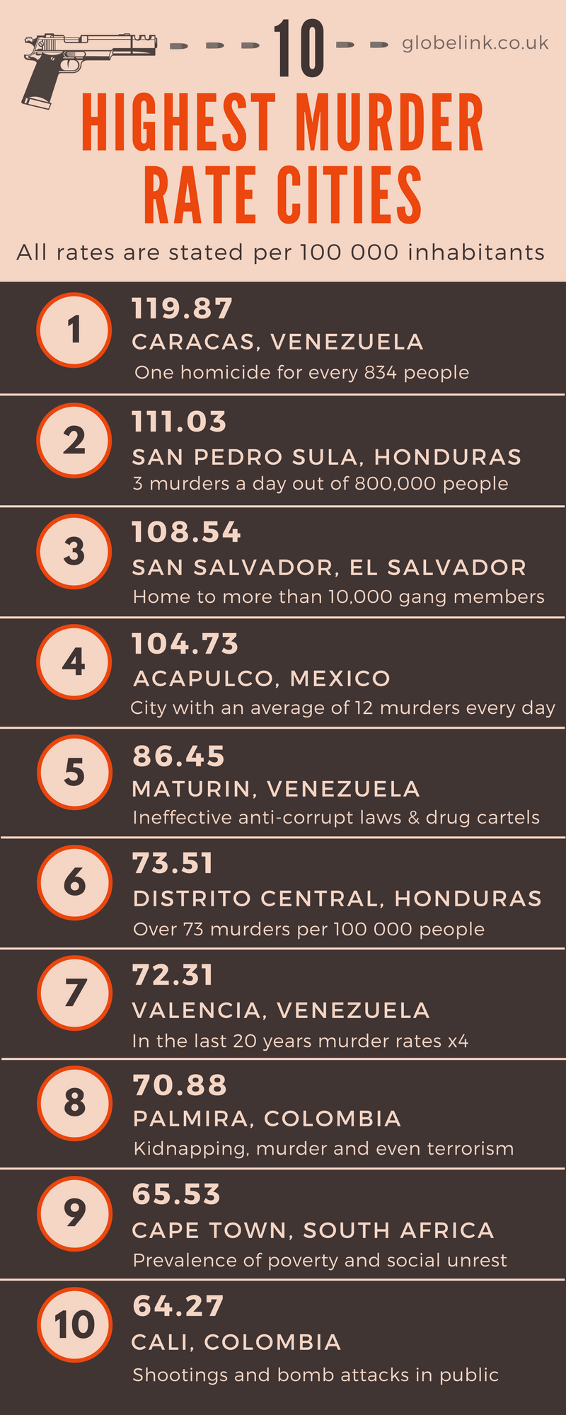 Dangerous cities infographics