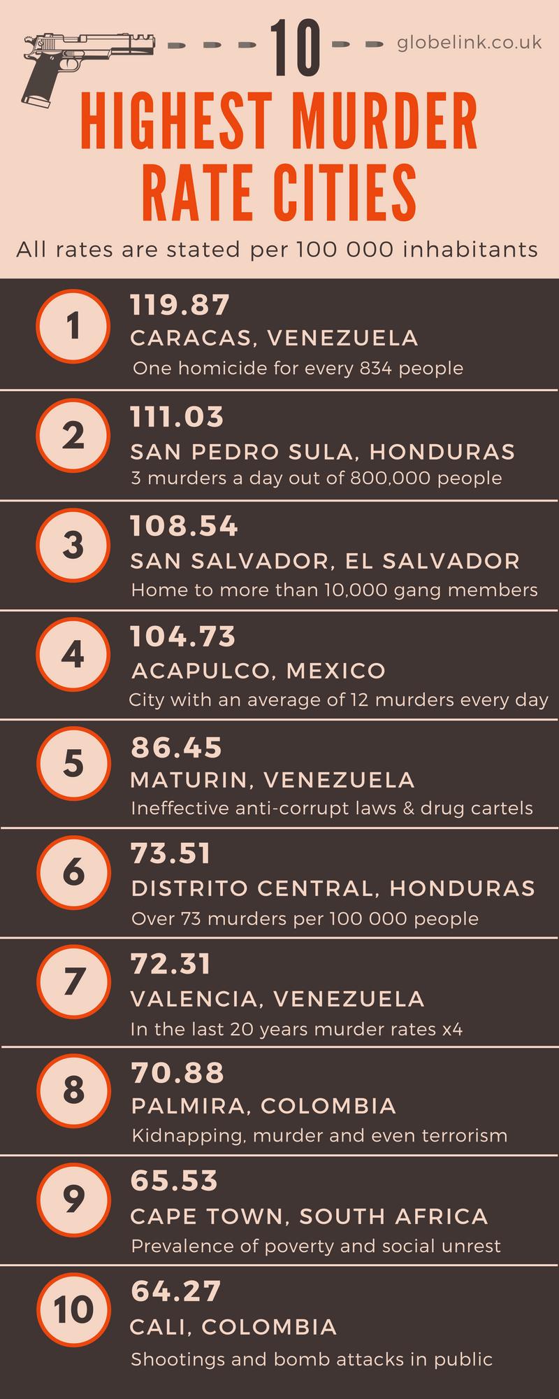 Dangerous cities infographics
