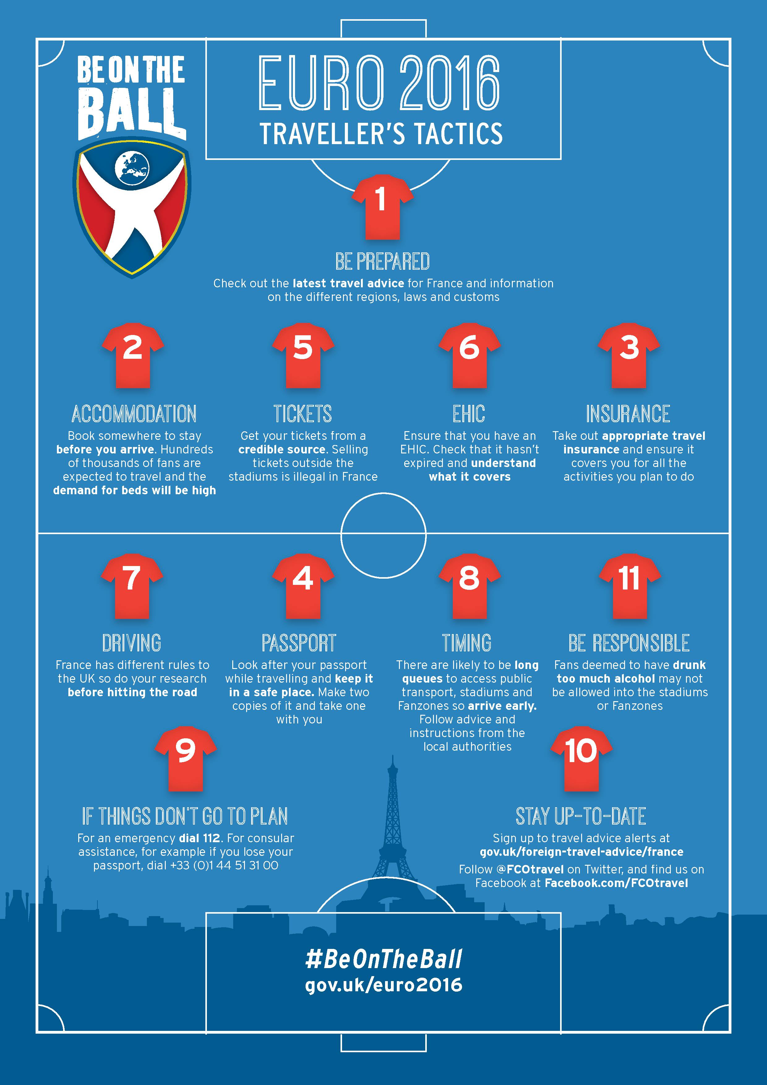 Euro 2016 travel checklist
