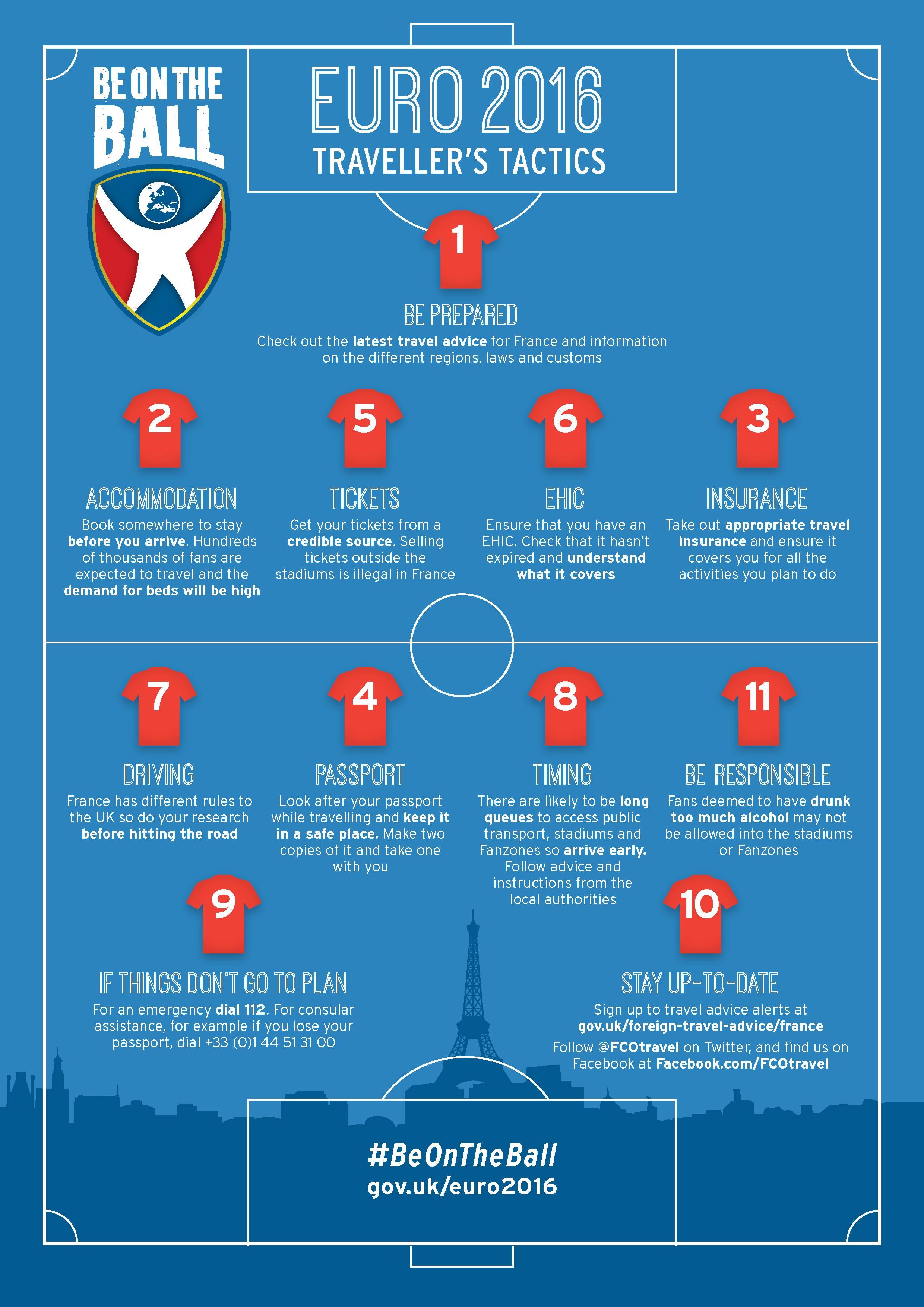 Euro 2016 travel checklist