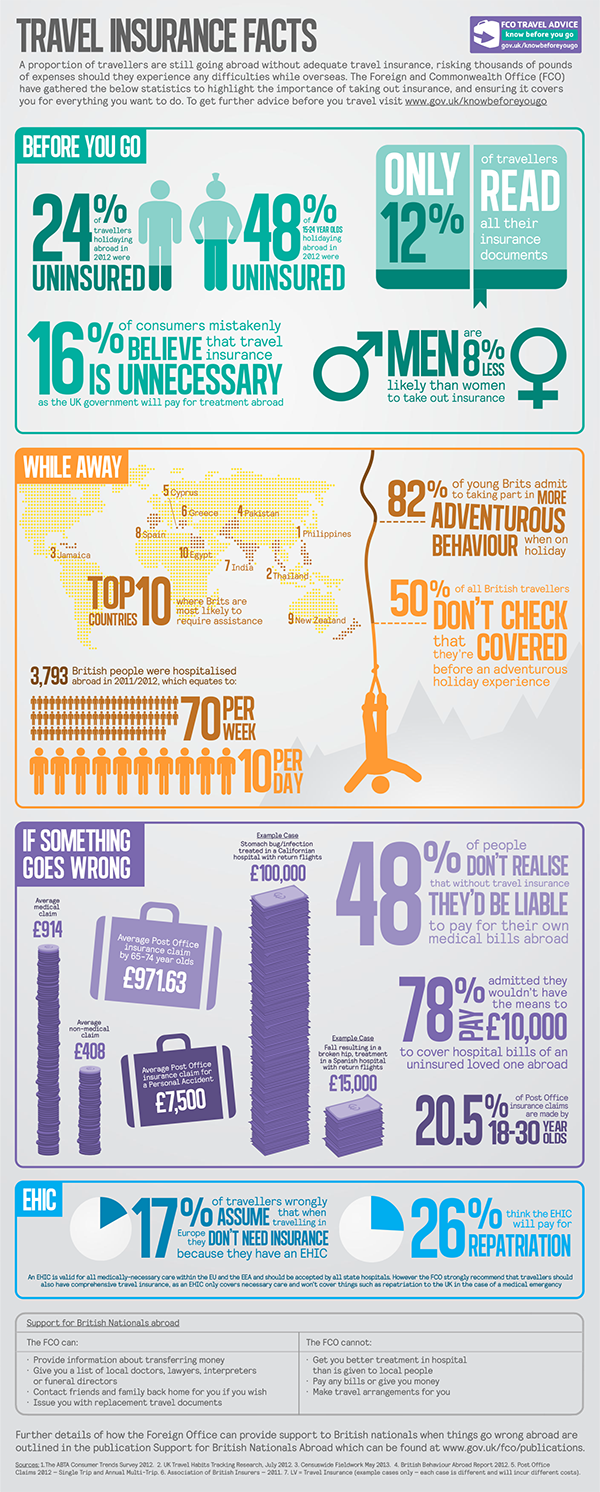 Travel insurance facts
