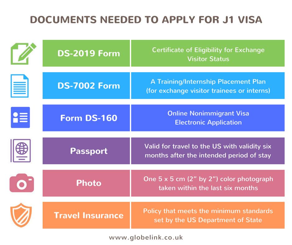 J1 Visa documents