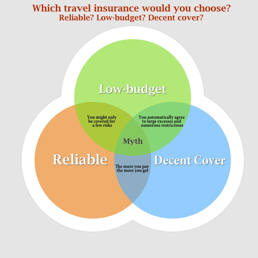 Which travel insurance would you choose