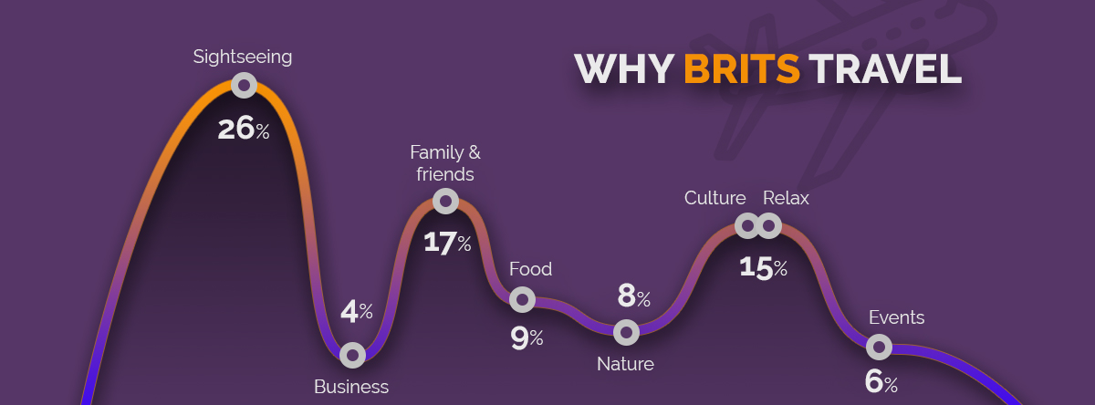 Why Brits travel